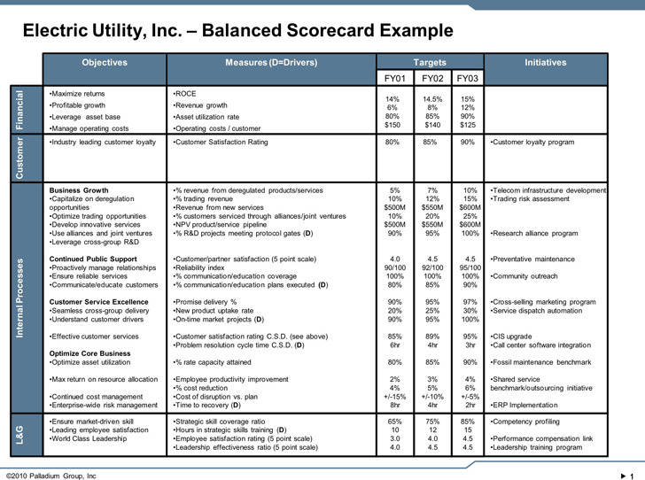 Balanced Scorecard Example 1