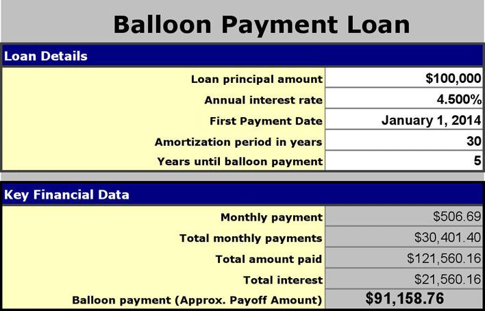 Balloon Loan Calculator 1