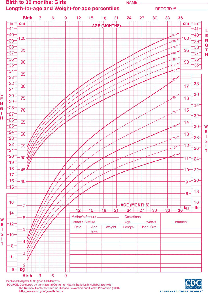 3 Girls Growth Chart Free Download