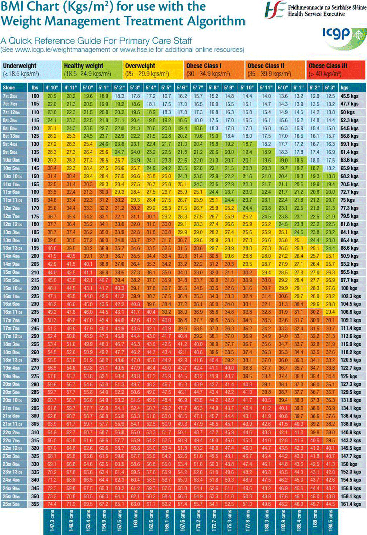 BMI Chart 3