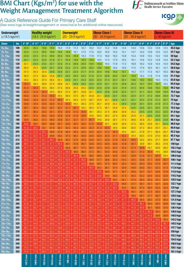 Bmi Fat Chart Weight Management Treatment