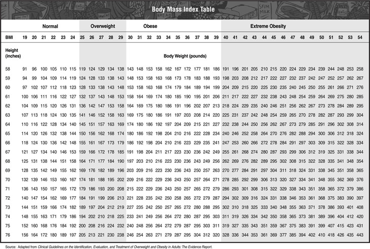 Body Mass Index Table