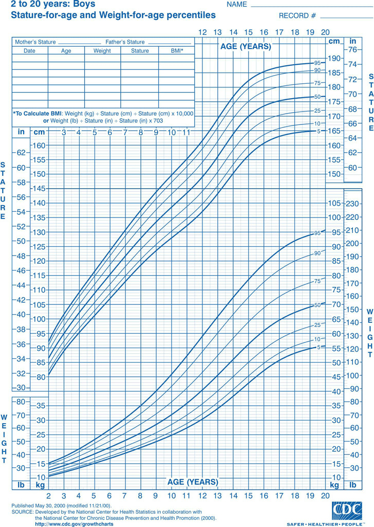 3 Boys Growth Chart Free Download