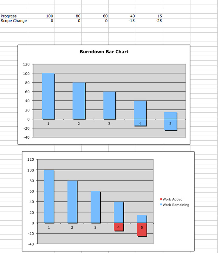 Burndown Bar Chart
