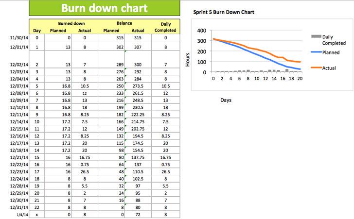 Burndown Chart 1