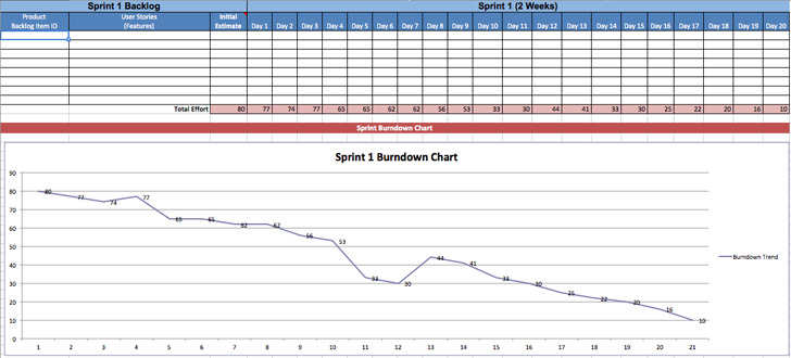 Burndown Chart 2