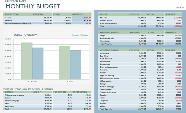 Business Budget Template 3 (Monthly)
