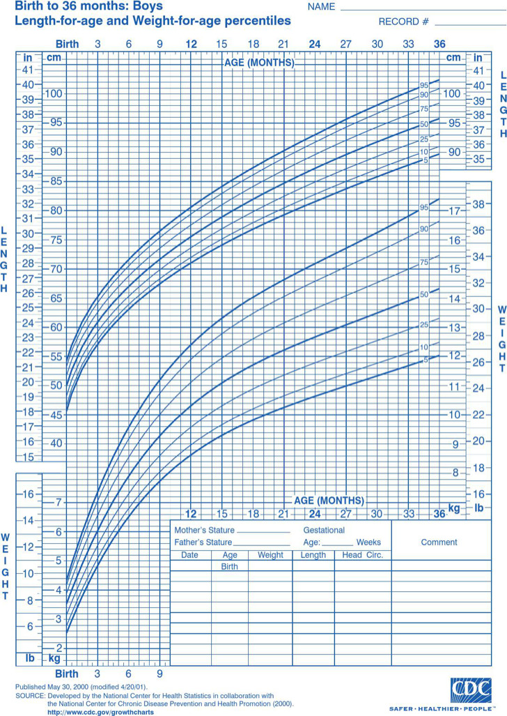 9 Baby Growth Chart Templates Free Download
