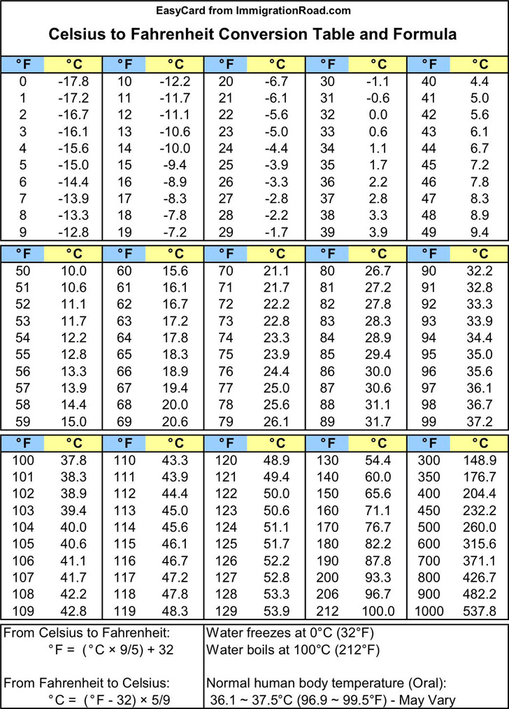 Celsius To Fahrenheit Conversion Table And Formula