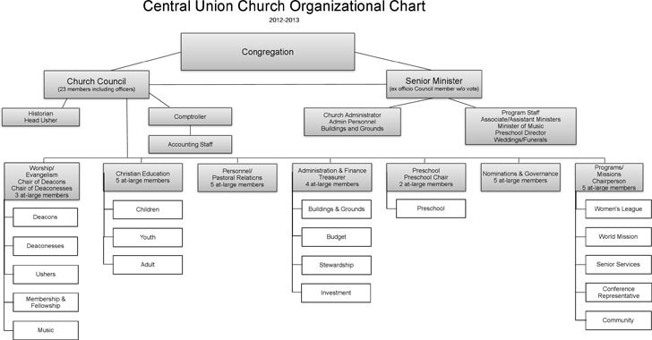 Central Union Church Organizational Chart