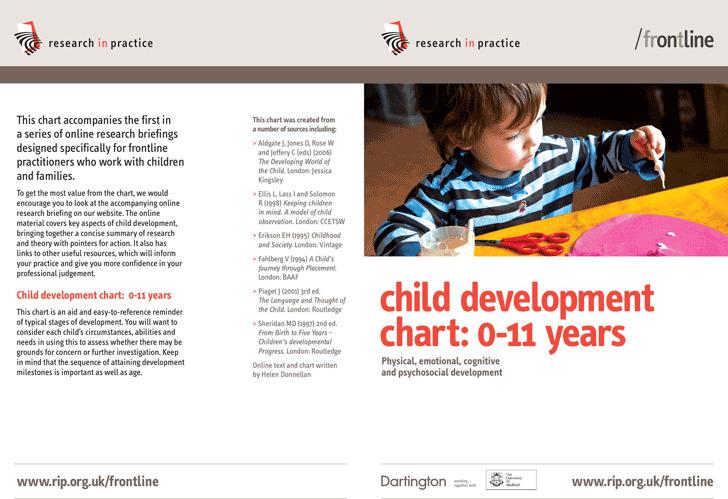 Child Development Chart 0-11 Years