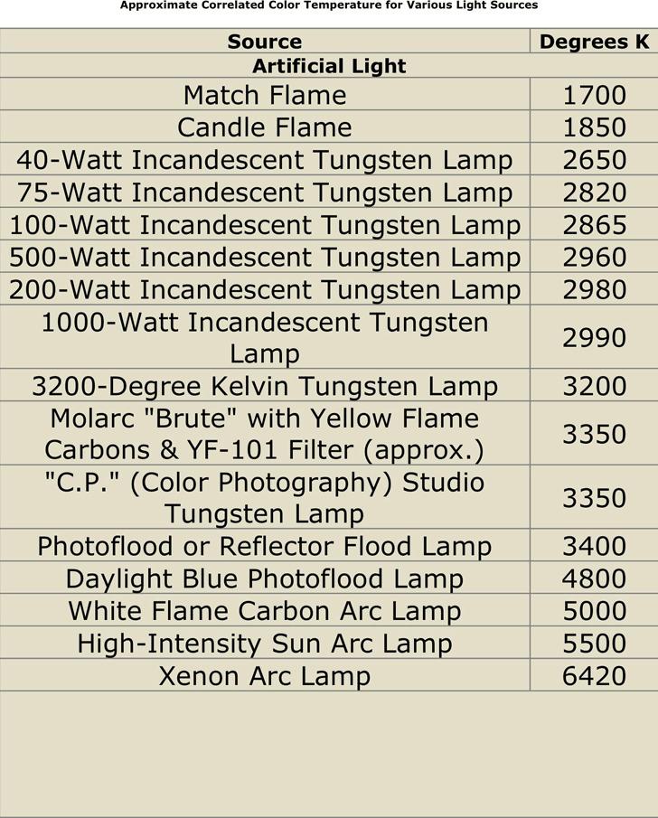 Color Temperature Chart 2