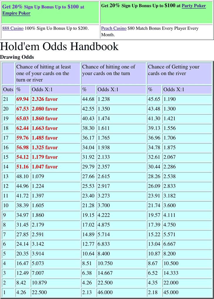Complete-Hold'Em-Odds-Handbook