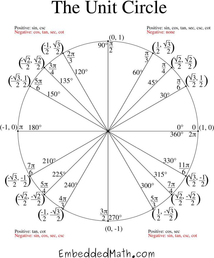 Complete Unit Circle Chart Pdf Download