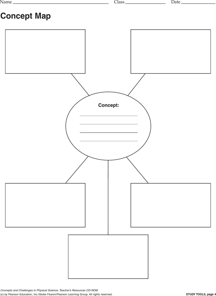 Concept map Template 1