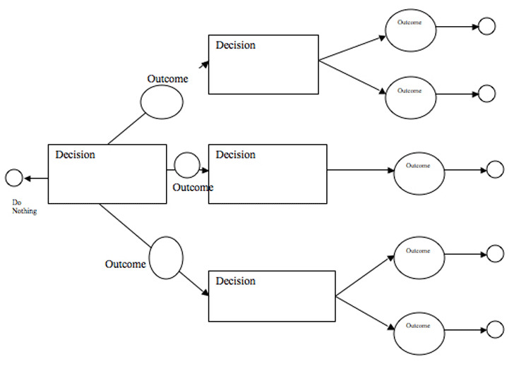 Decision Tree Template 3