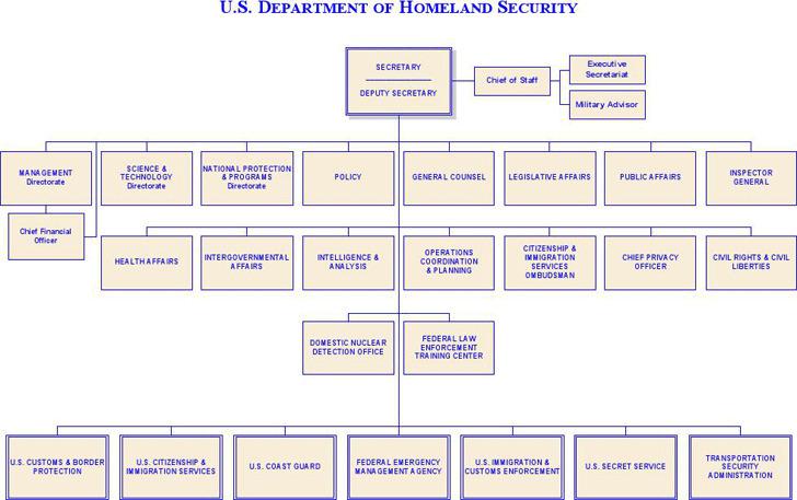 DHS Organizational Chart 1