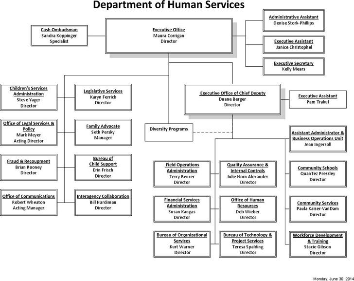 DHS Organizational Chart 2