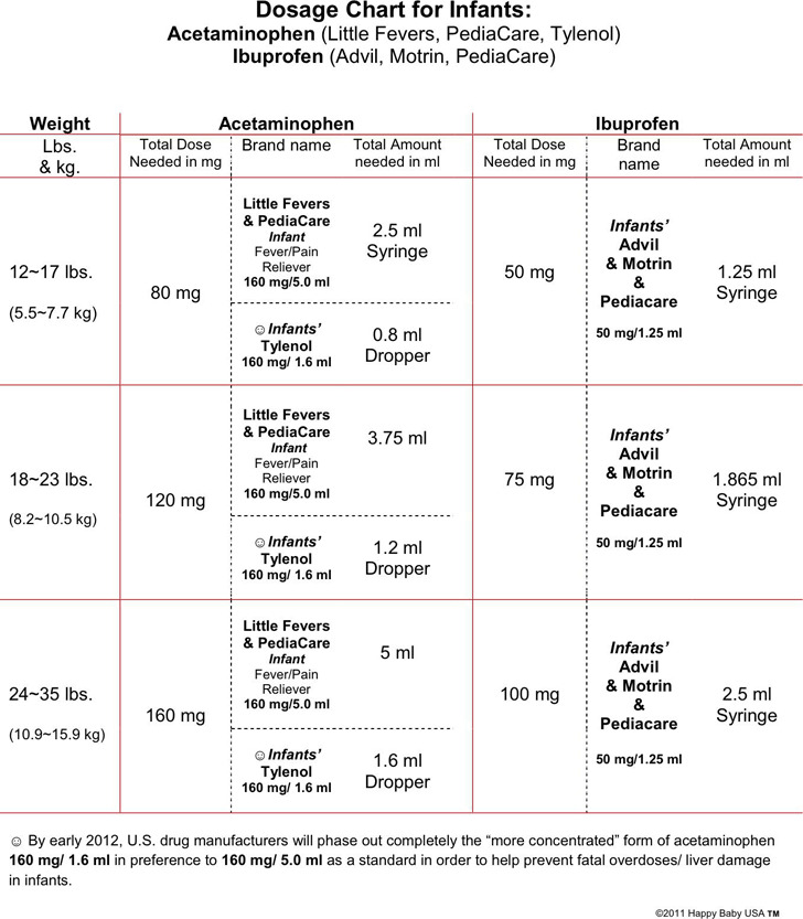 Dosage Chart For Infants