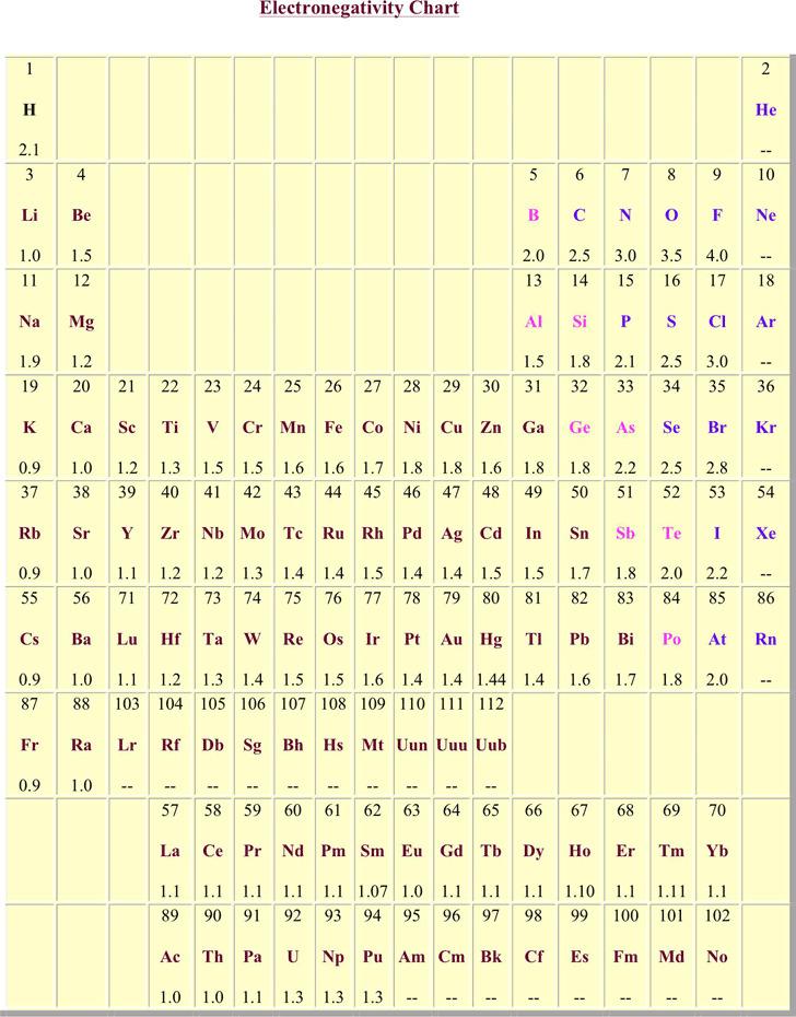 Electronegativity Chart 1