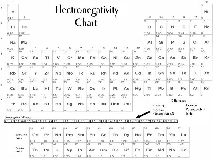Electronegativity Chart 2
