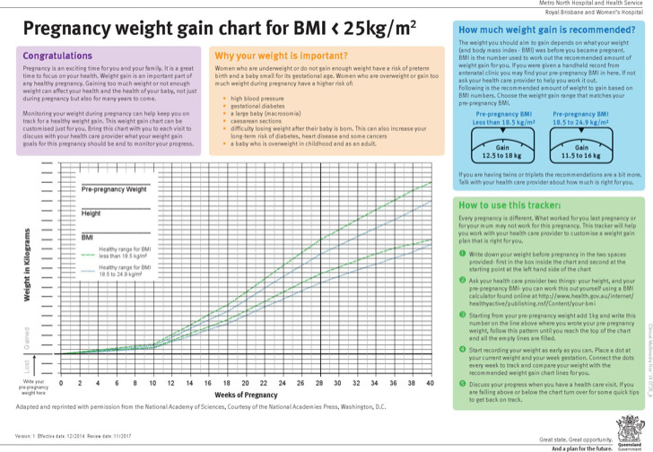 Example Average Baby Weight Gain Chart