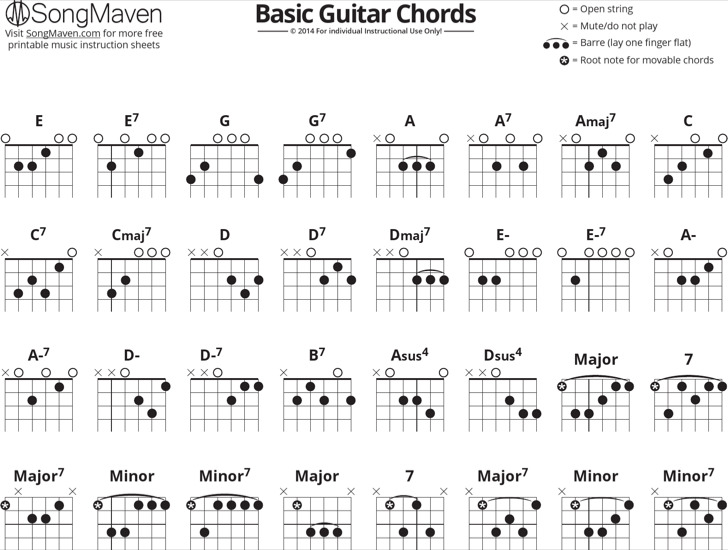Example Basic Guitar Chord Chart For Beginners