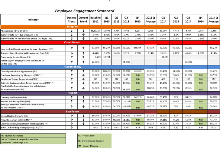 Example Employee Engagement Scorecard1