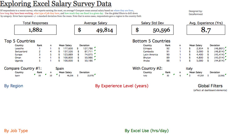 Exploring Excel Salary Survey Data