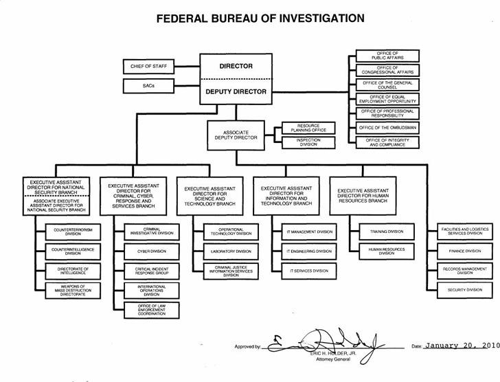 FBI Organizational Chart 1
