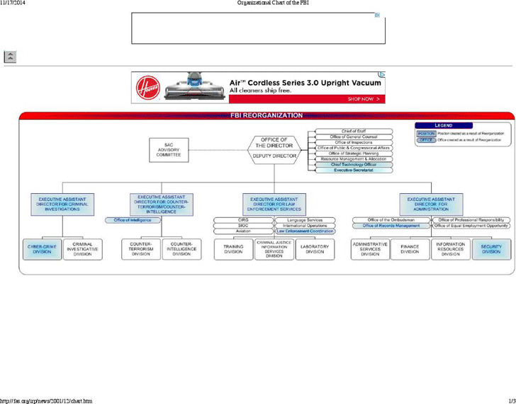 FBI Organizational Chart 3
