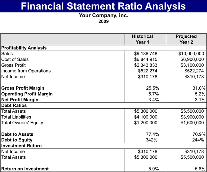 3 financial statement template free download for Projected financial statements template