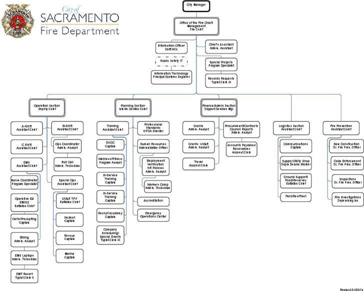 Fire Department Organizational Chart 2