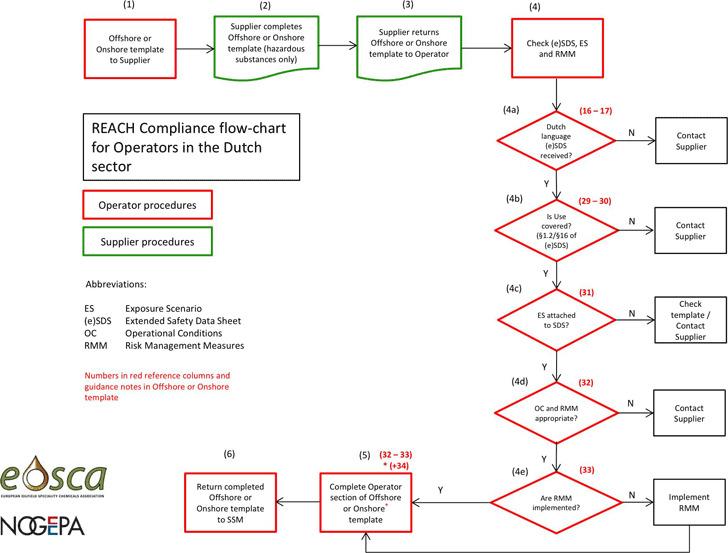 Flow Chart Template 3