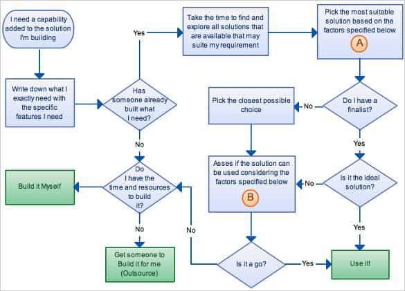 Flowcharts for Strategic Decision Template