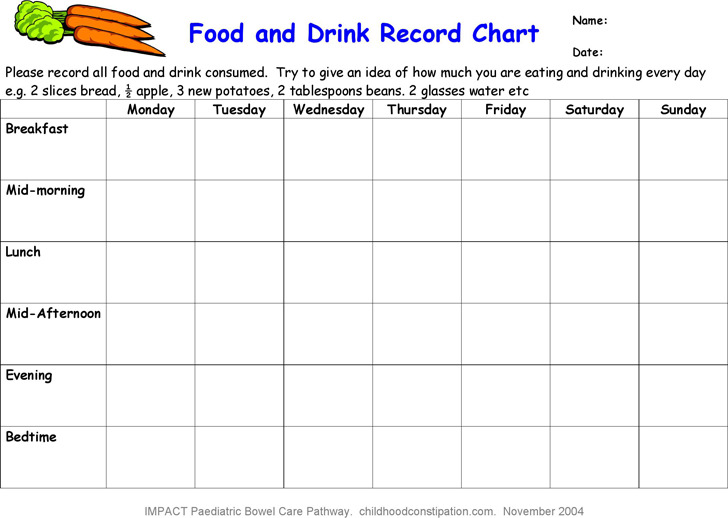 Food and Drink Record Chart