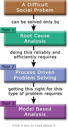 Formal Root Cause Analysis