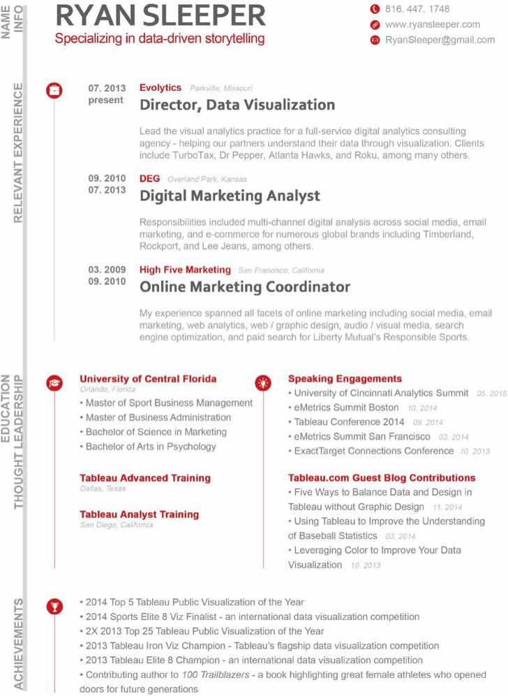 Free Digital Marketing Analyst Resume Pdf Download