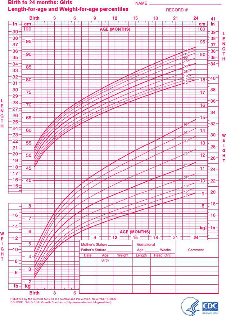 Girls - Birth to 24 Months - Length and Weight for Age