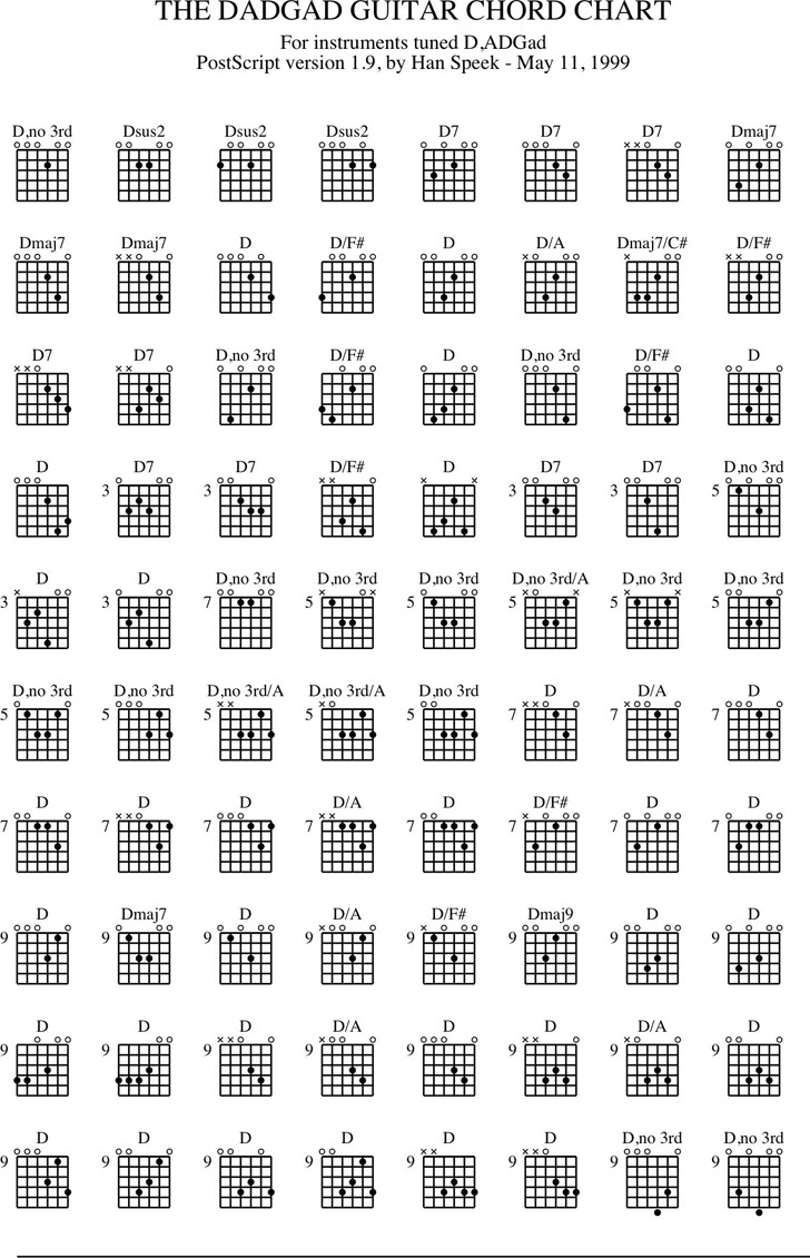 3 Guitar Chord Chart Free Download
