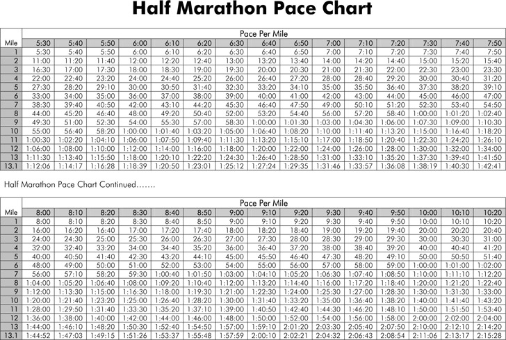 Half Marathon Pace Chart 2