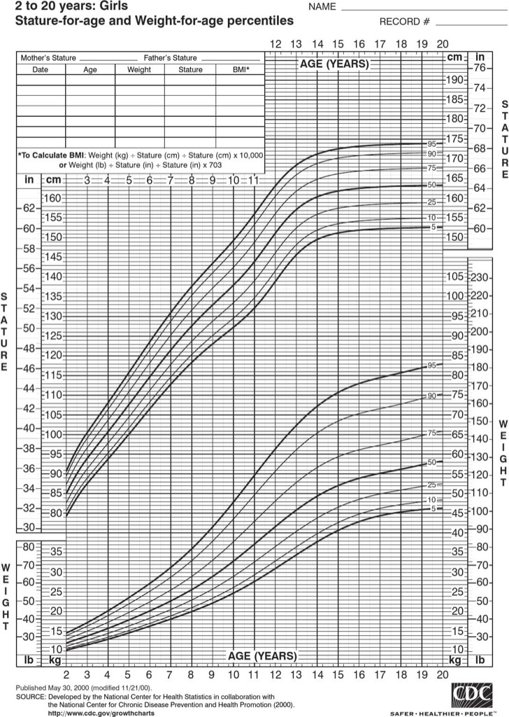 Height And Weight Chart For Baby Girl