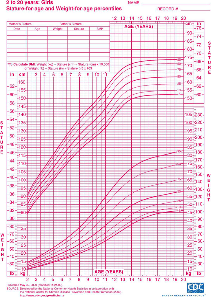 Height And Weight Chart For Women By Age