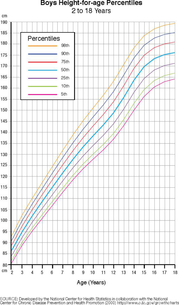 Height And Weight Charts For Male Kid