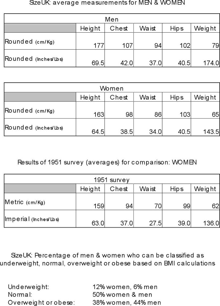 Height Weight Ratio Chart For Women