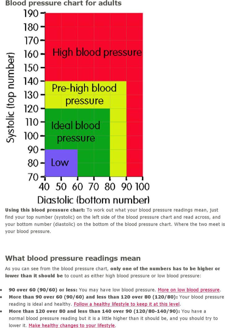 High Blood Pressure Chart Template