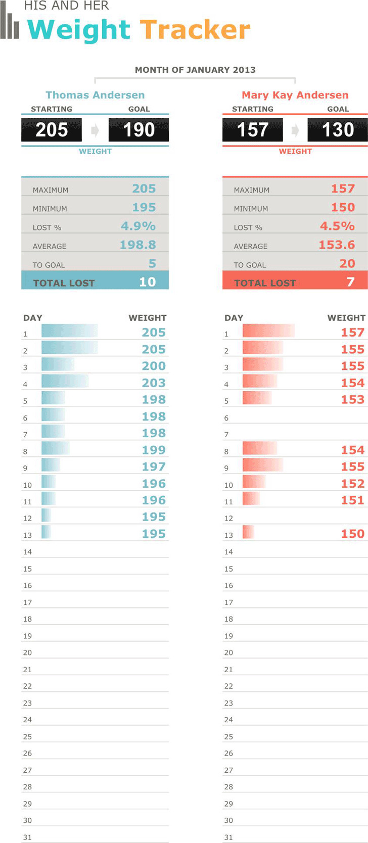 His And Her Weight Loss Tracker Chart