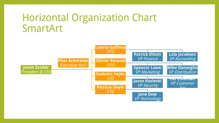 Horizontal Organization Chart 2