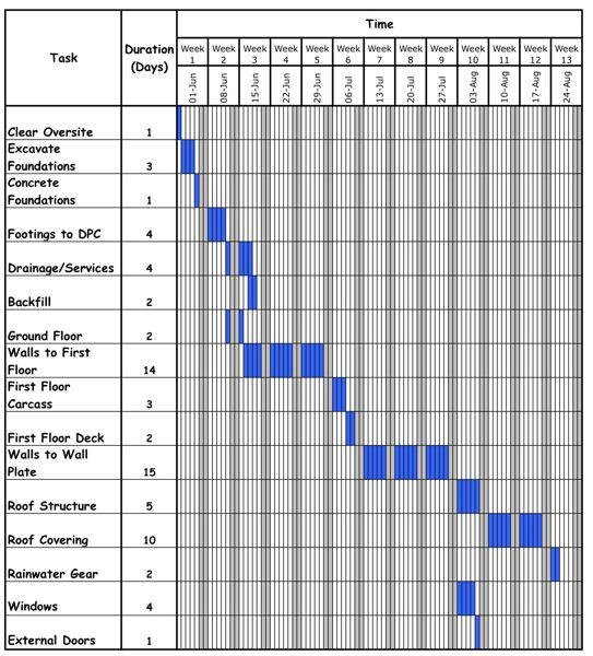 House Gantt Chart in Excel Example