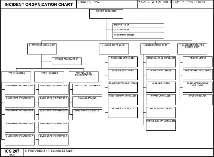 ICS Organizational Chart 2